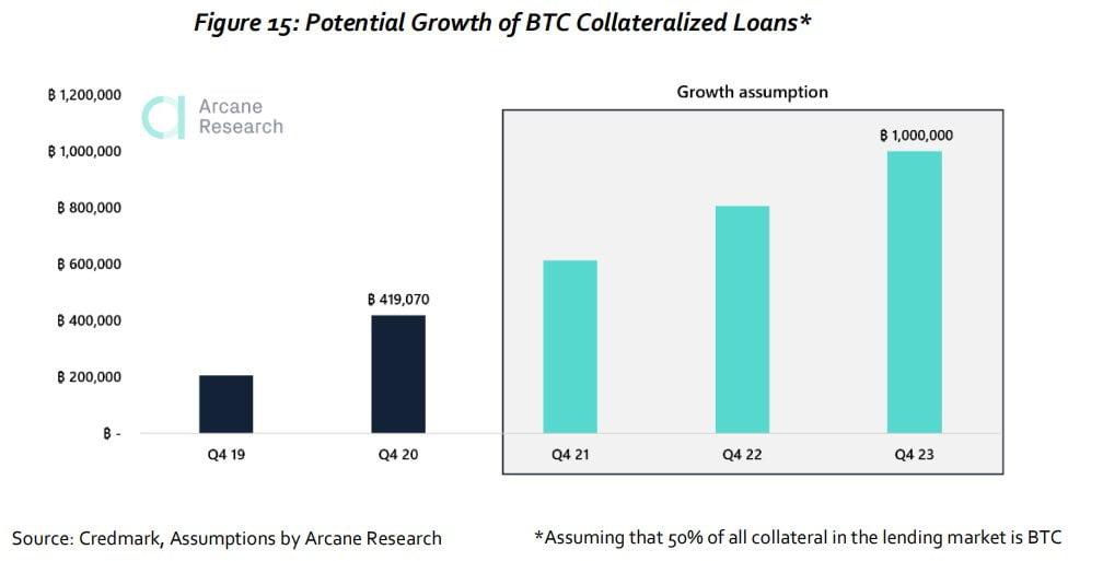 Potențialul de creștere pentru împrumuturile în Bitcoin