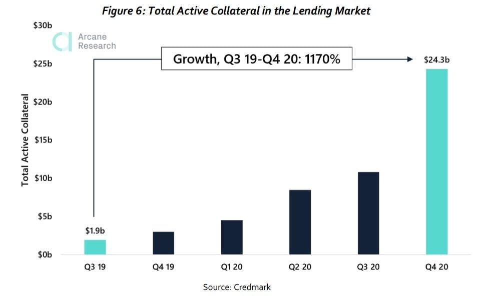 Colateralul total de active în piața de credite