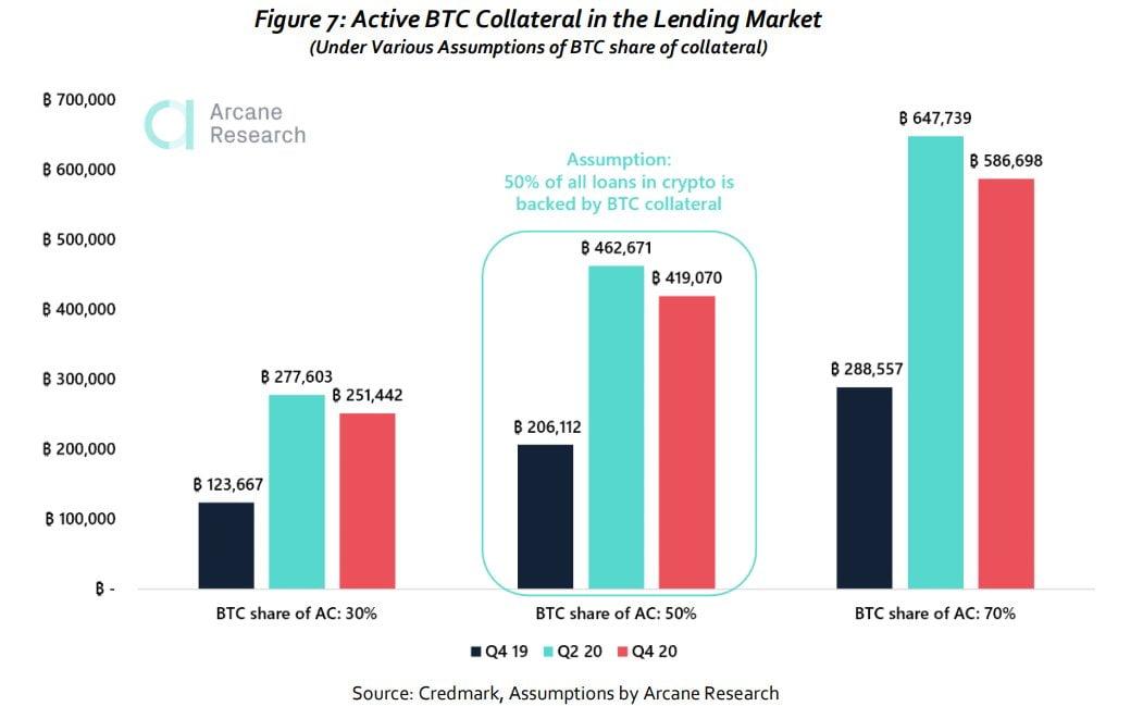 Bitcoin folosit drept colateral în piața de credit