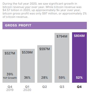 Square anunță vânzări Bitcoin