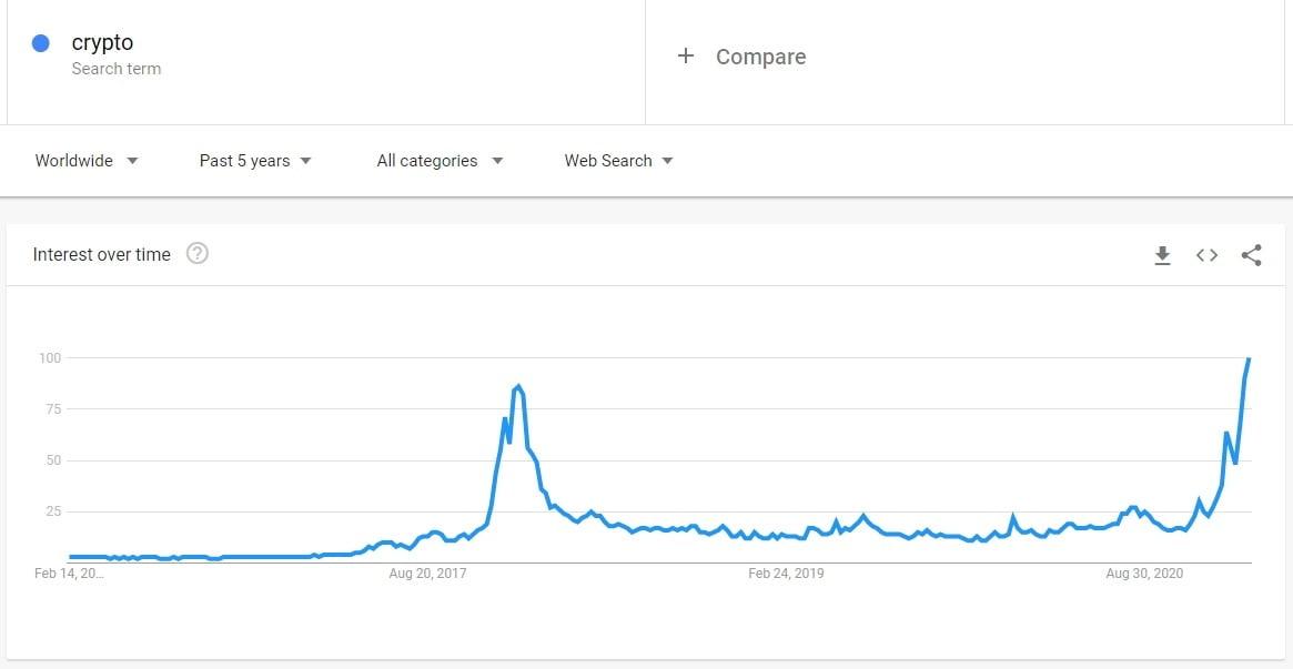 Crypto Google Trends