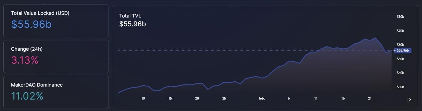 DeFi pierde 54 miliarde