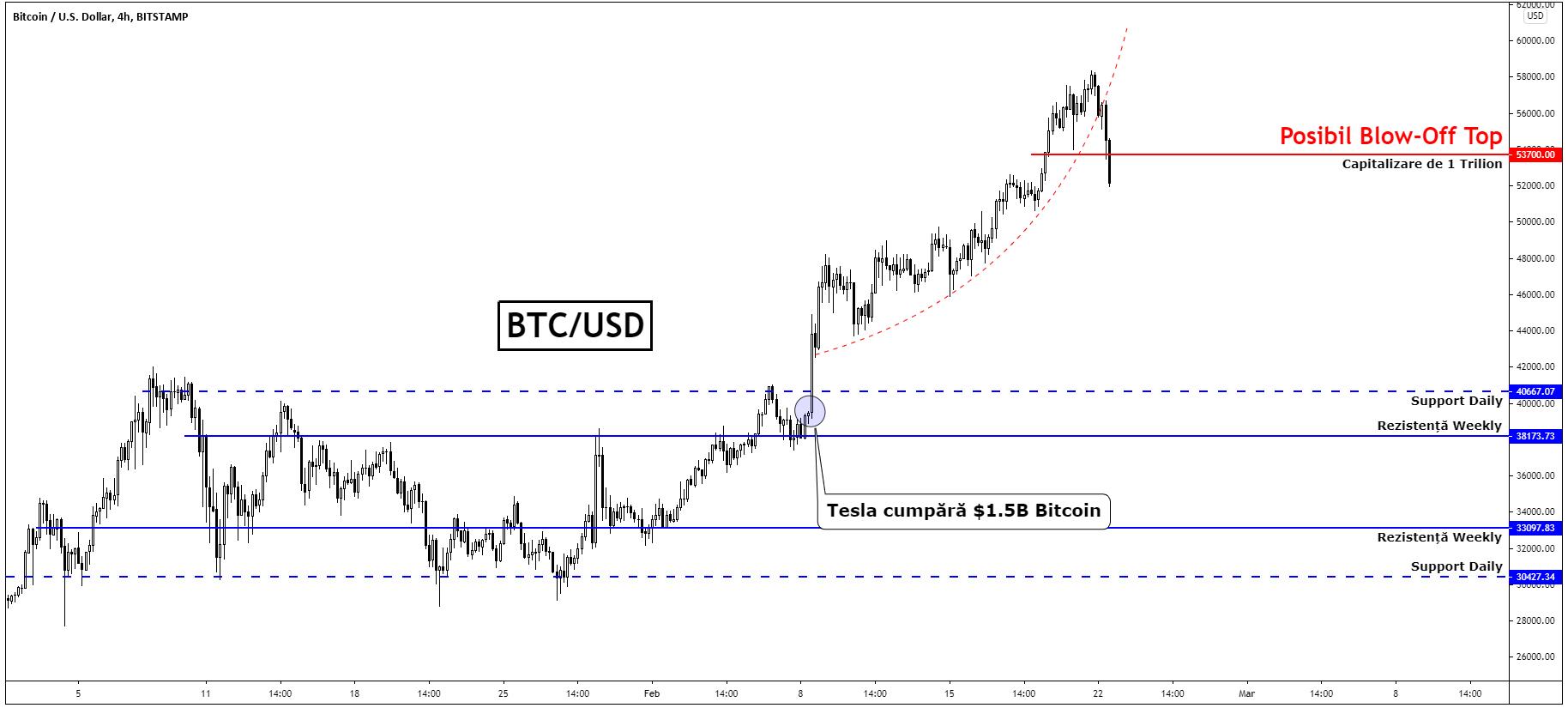 capitalizarea totală a pieței cu excepția bitcoin
