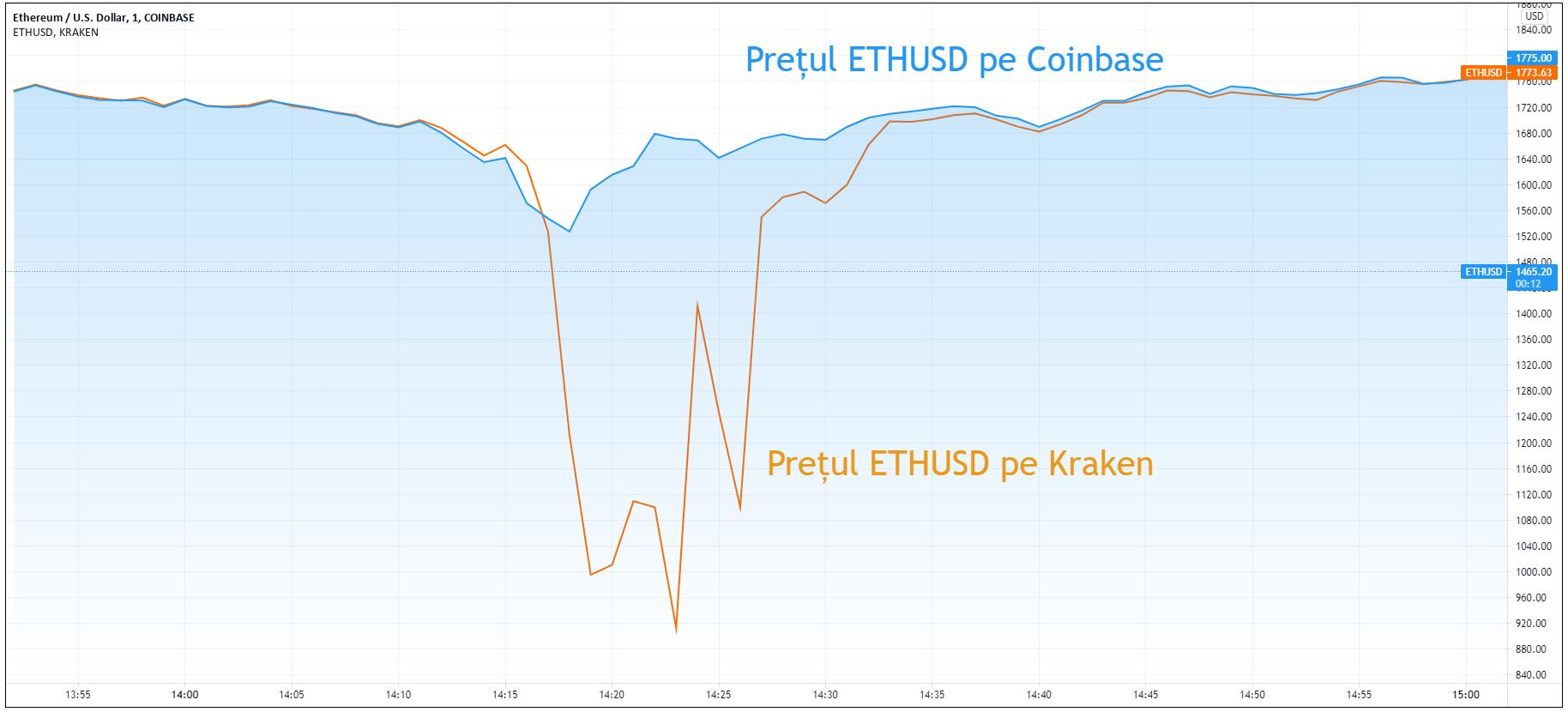 Prețul ETHUSD pe Kraken și pe Coinbase în momentul scăderii