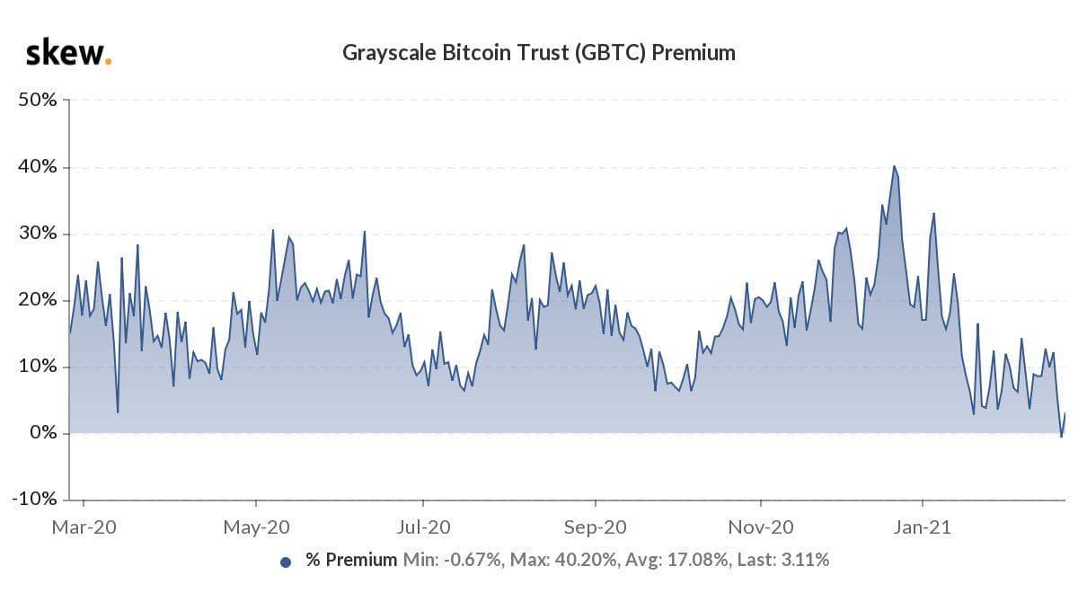 Grayscale corectează 30%