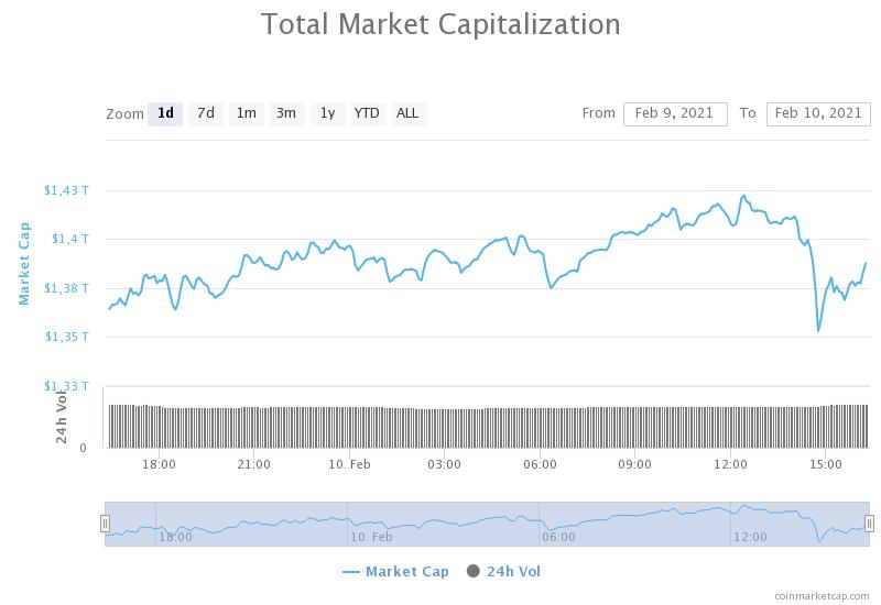 Total Marketcap