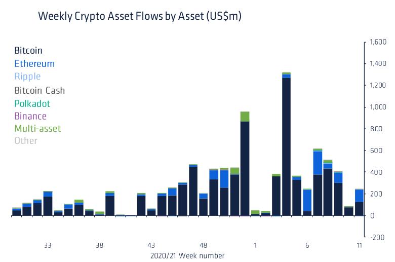 Bitcoin: fondurile mutuale - investiții de $4.2 miliarde în 2021