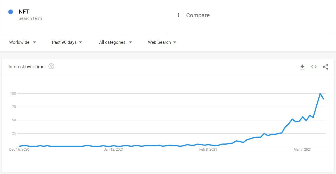 NFT: volumul căutărilor pe Google atinge maxime istorice