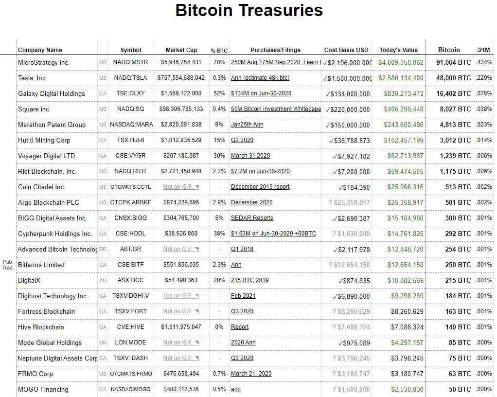 61% din clienții Goldman Sachs sunt bullish pe crypto