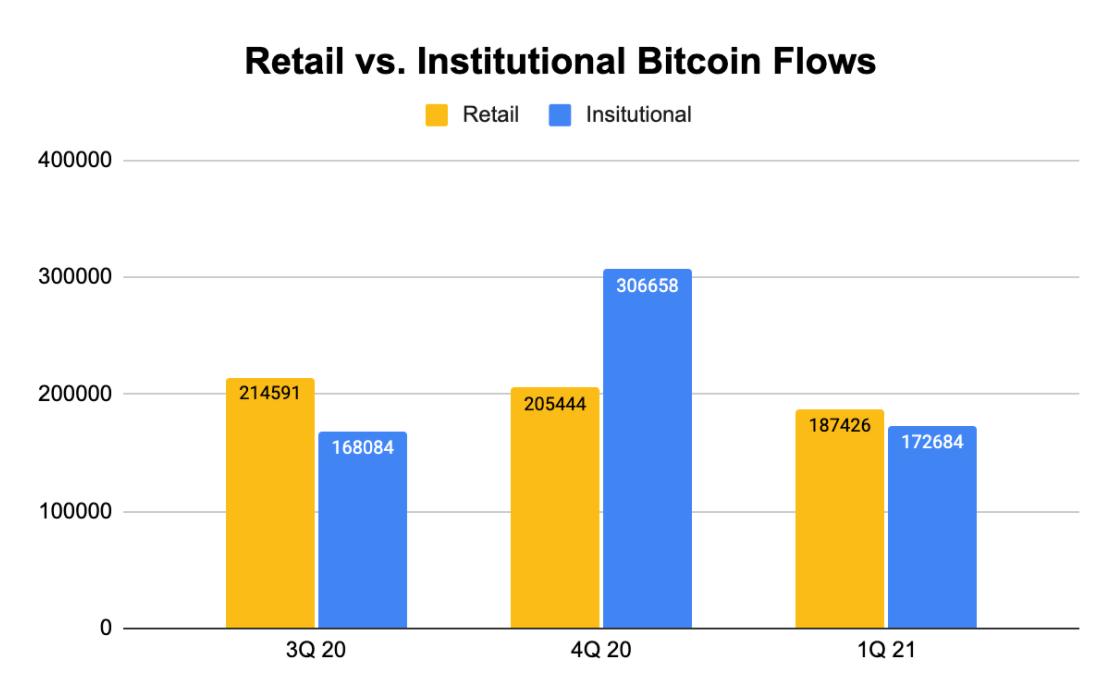 Bitcoin: cumpărarea dintre retail și instituțional s-a balansat - JP Morgan