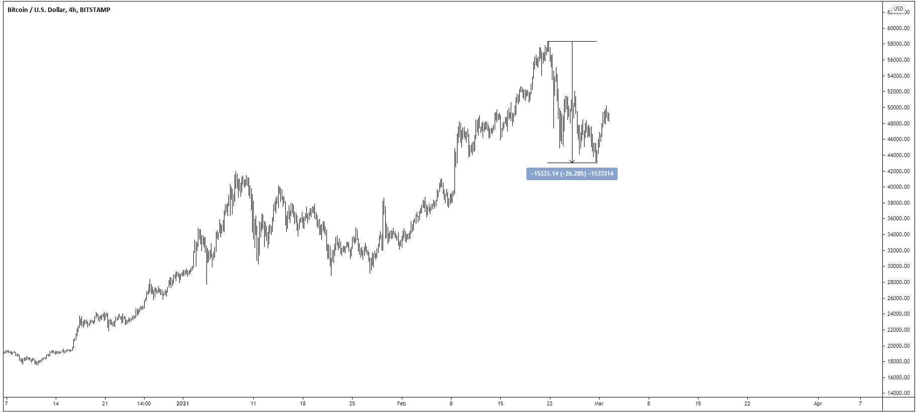 Goldman Sachs intră din nou pe piața Bitcoin