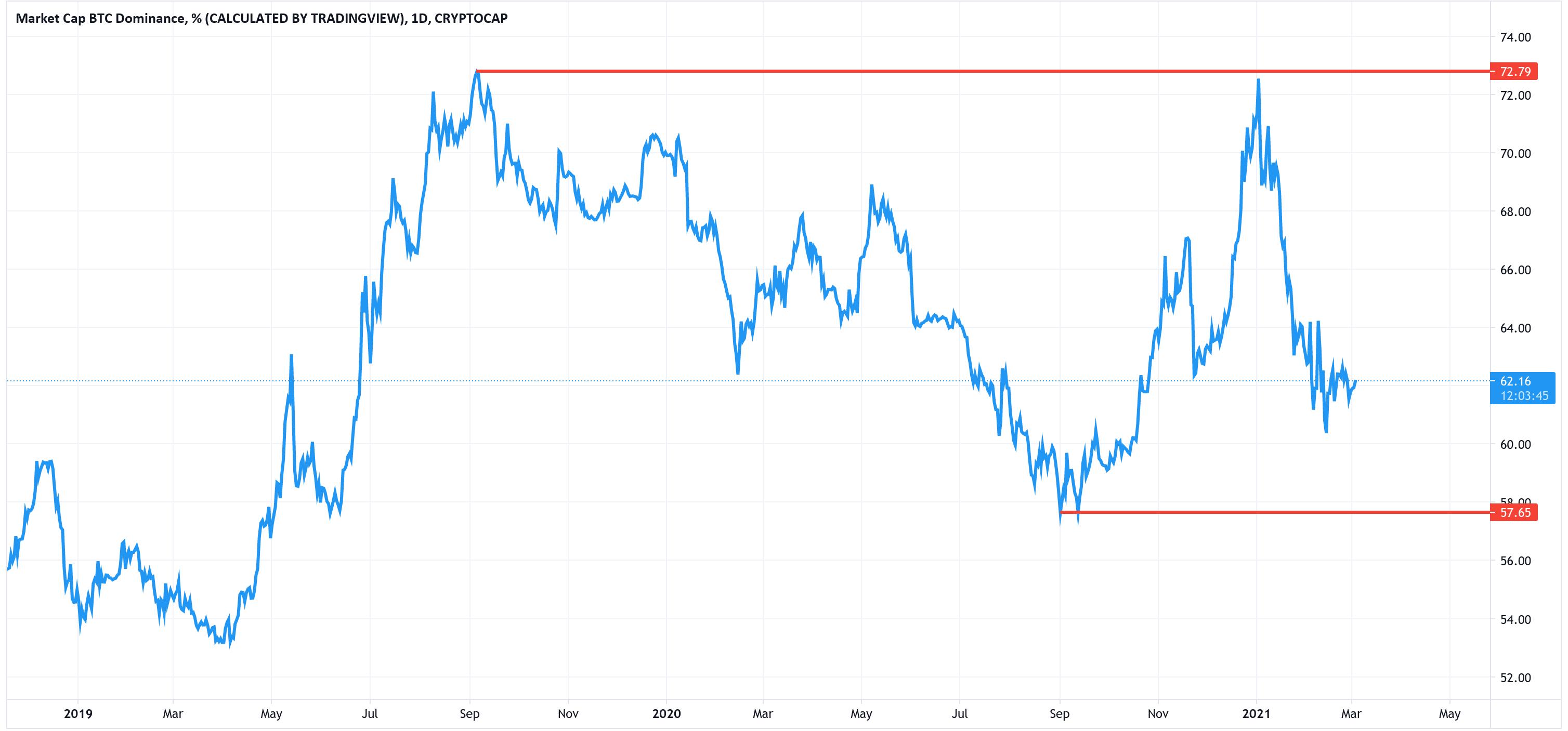 Dominanța Bitcoin în 2019 și în 2020