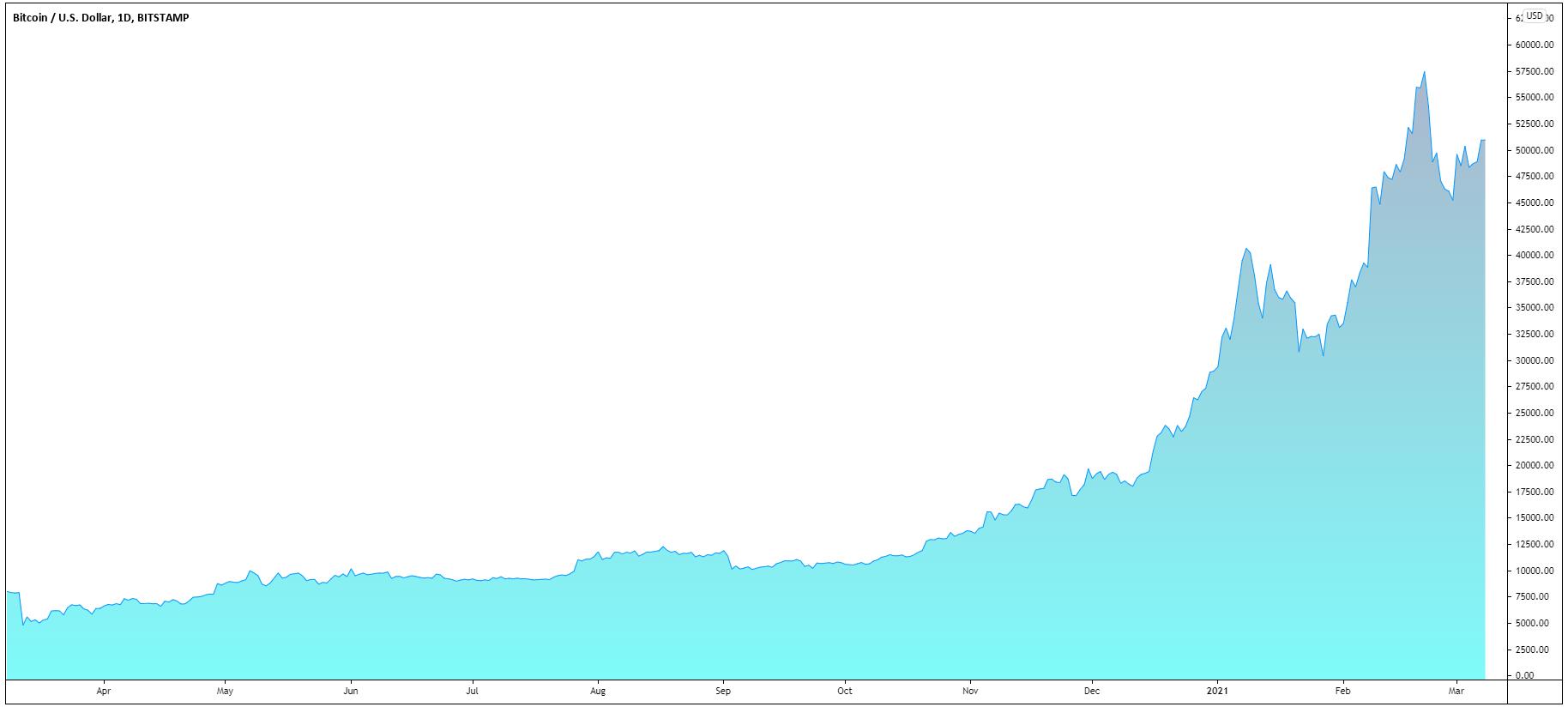 Crypto-executiv Goldman: instituțiile sunt în spatele creșterii Bitcoin