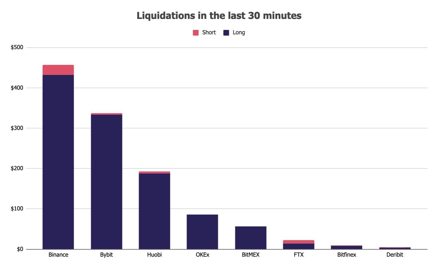 Bitcoin: scăderea de azi a cauzat lichidări de peste $1 miliard