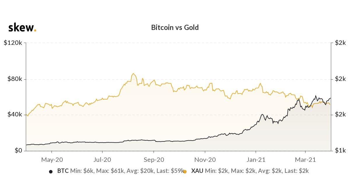 """Aurul scade la minime noi pe măsură ce narațiunea """"Bitcoin este aur digital"""" ia având – Analiză Tehnică"""