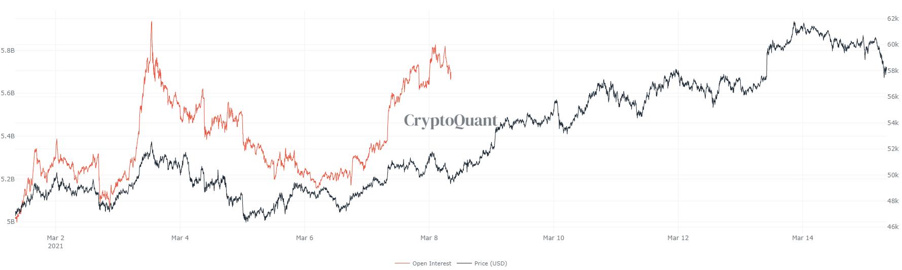Bitcoin pierde $59,000 | Unde găsește prețul support?