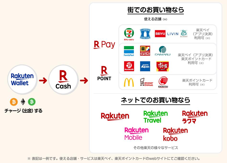 Rakuten permite clienților plata în Bitcoin