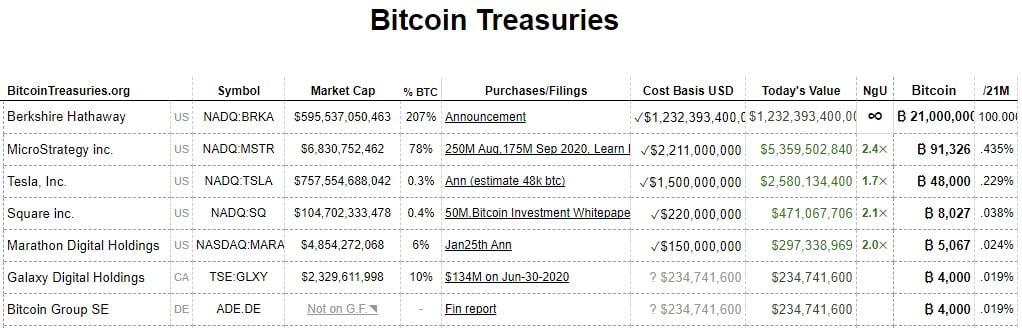 Bitcoin s-a apreciat cu peste 100% în primul trimestru al anului, stabilind un Q1 record – Analiză Tehnică