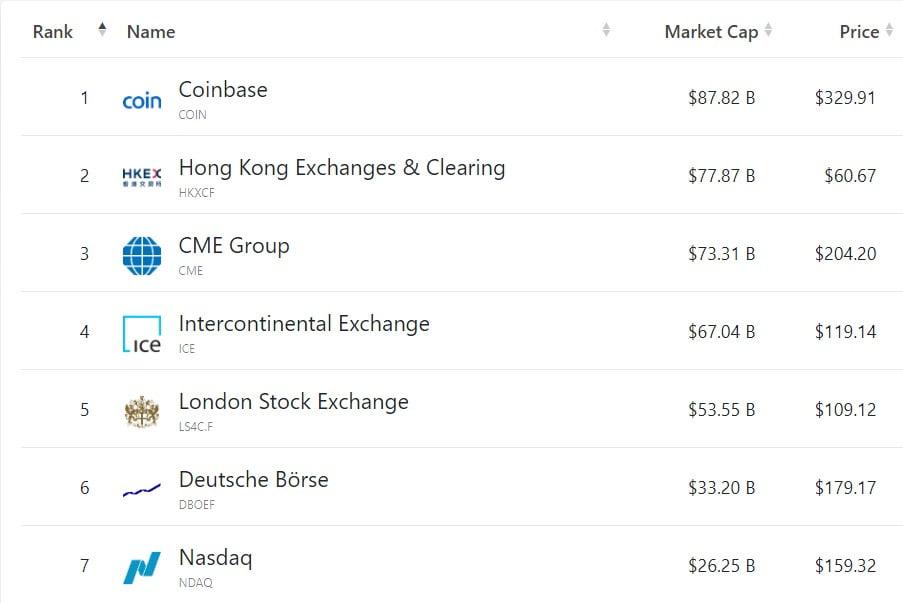 Coinbase s-a listat la bursă, evaluat la $100 miliarde. Cum a decurs prima zi de tranzacționare?