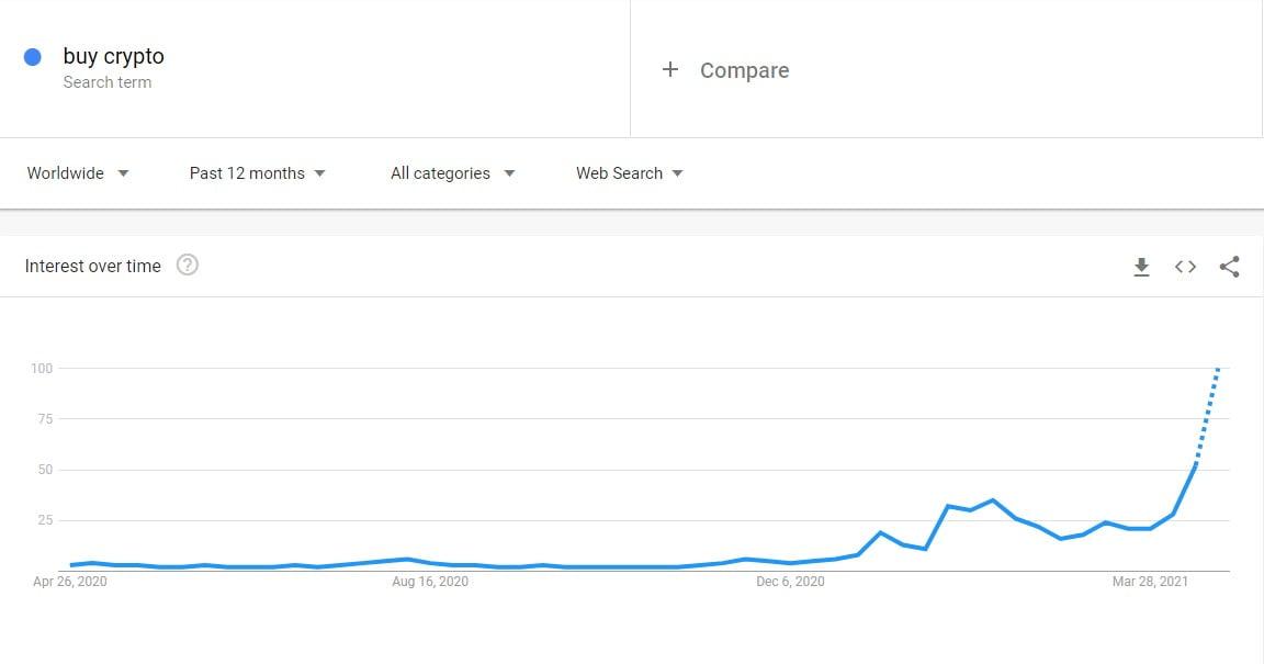 """Căutările Google pentru """"How to buy crypto"""" – la maxim istoric"""