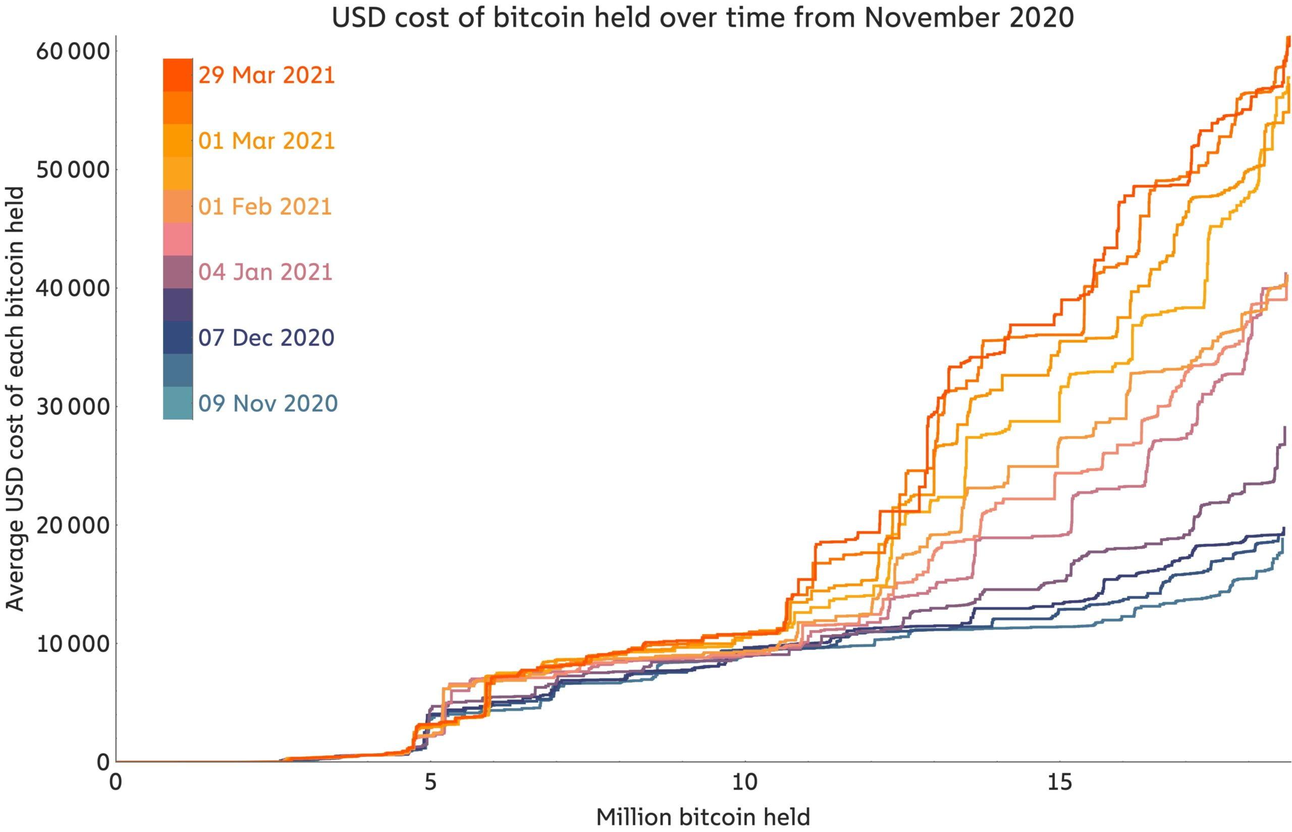 3,1 milioane de Bitcoin au fost achiziționați la $40,000. 1,6 milioane la $50,000 - Analiză