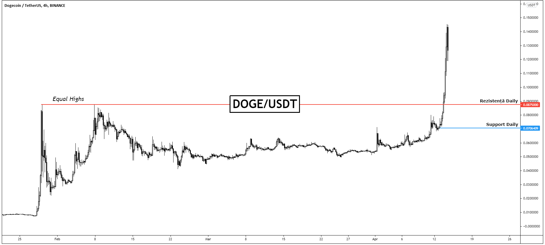 Dogecoin și-a dublat valoarea de ieri până azi. Creștere de 100% la $0,14