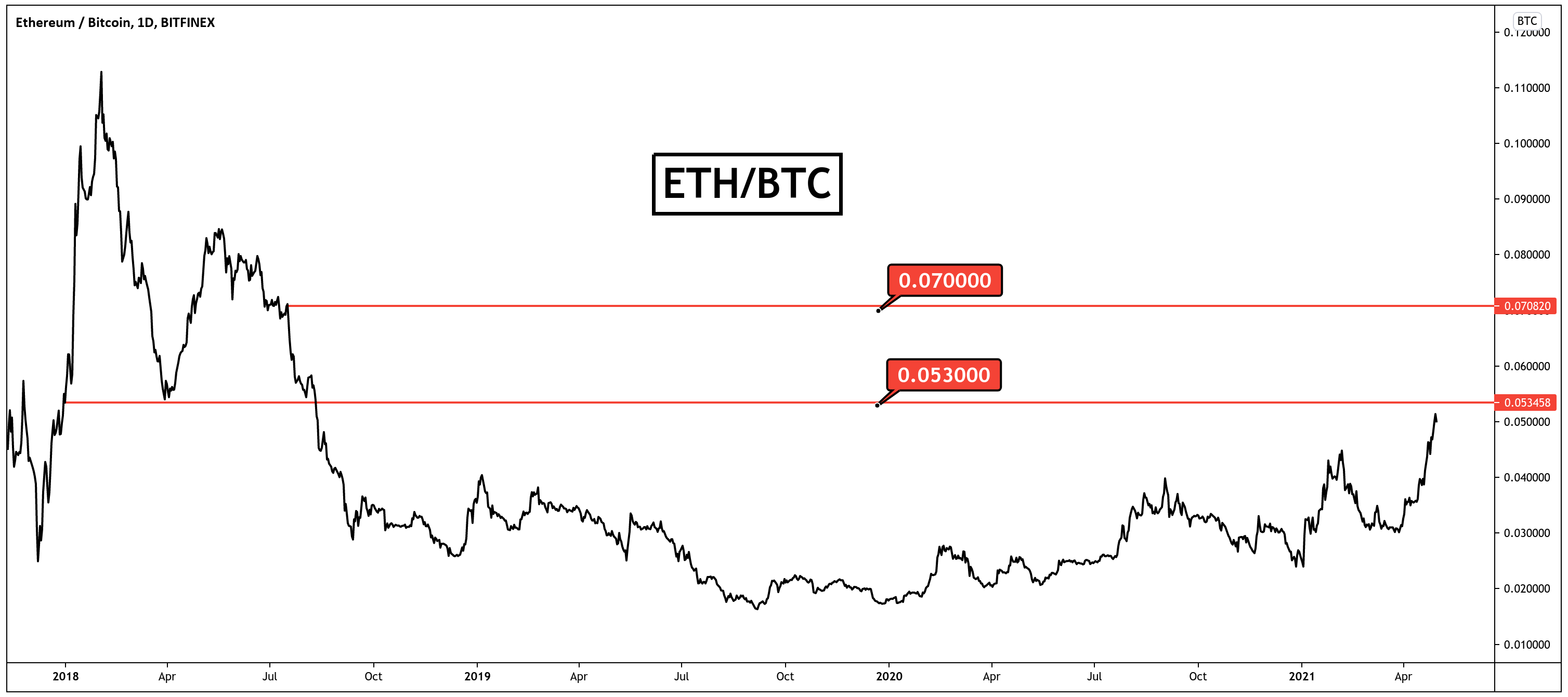 bitcoin graficul capitalizării pieței