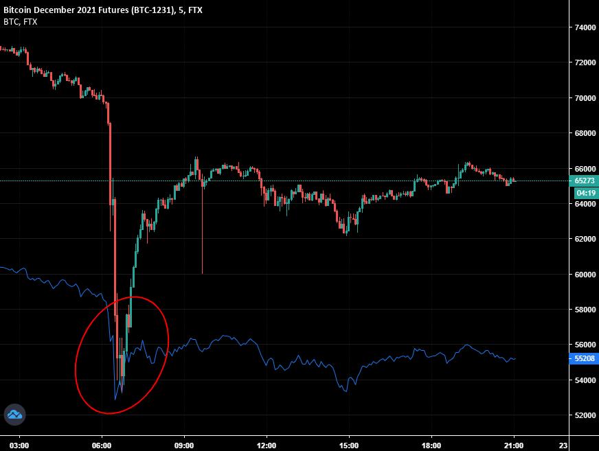 Bitcoin a suferit o scădere de $13,000. Un milion de traderi au fost lichidați