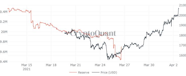 Ethereum sparge $2,000, un nou All Time High. Support, Rezistență și cât ETH au exchangeurile?