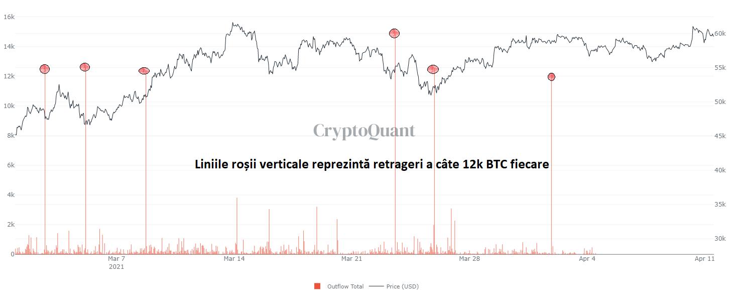 Bitcoin, din nou la $60,000. De ce nu depășește prețul acest prag?