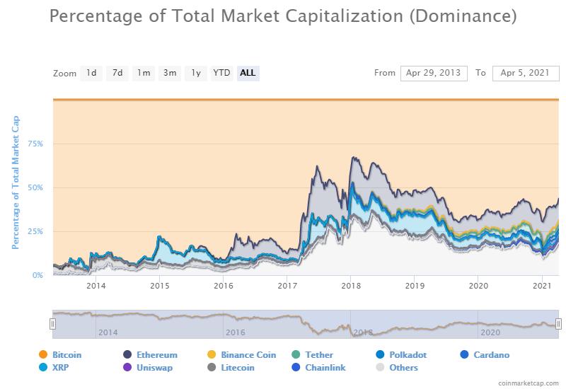 Bitcoin.com scos la vânzare; Capitalizarea totală a monedelor atinge $2 trilioane