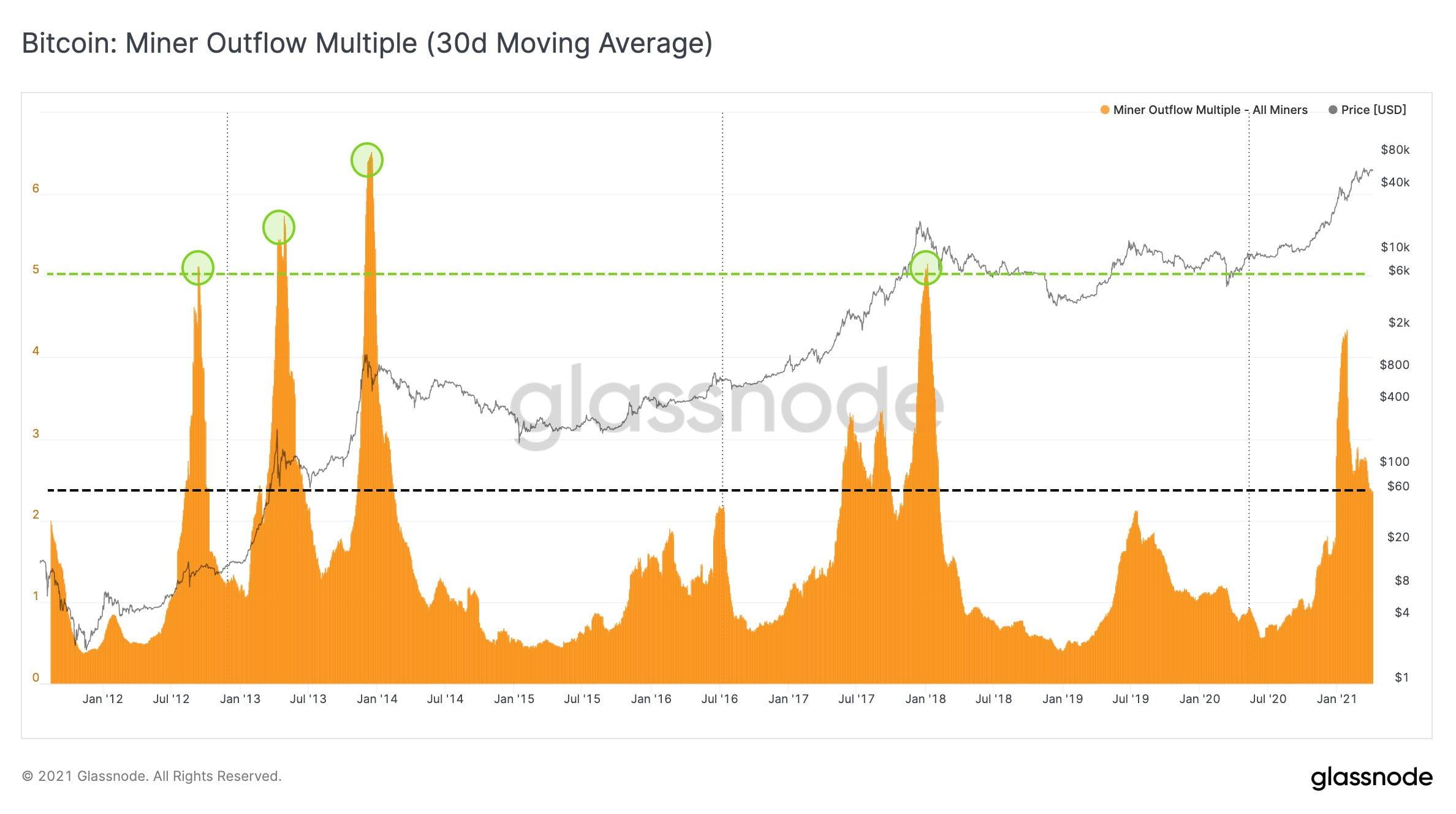 Minerii Bitcoin au încasat peste $50 de milioane pe zi în ultima lună