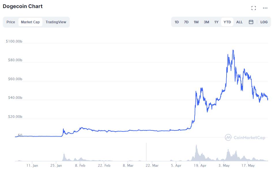 Bitcoin, Ethereum, Dogecoin Sent in USD historical chart   bitinfocharts