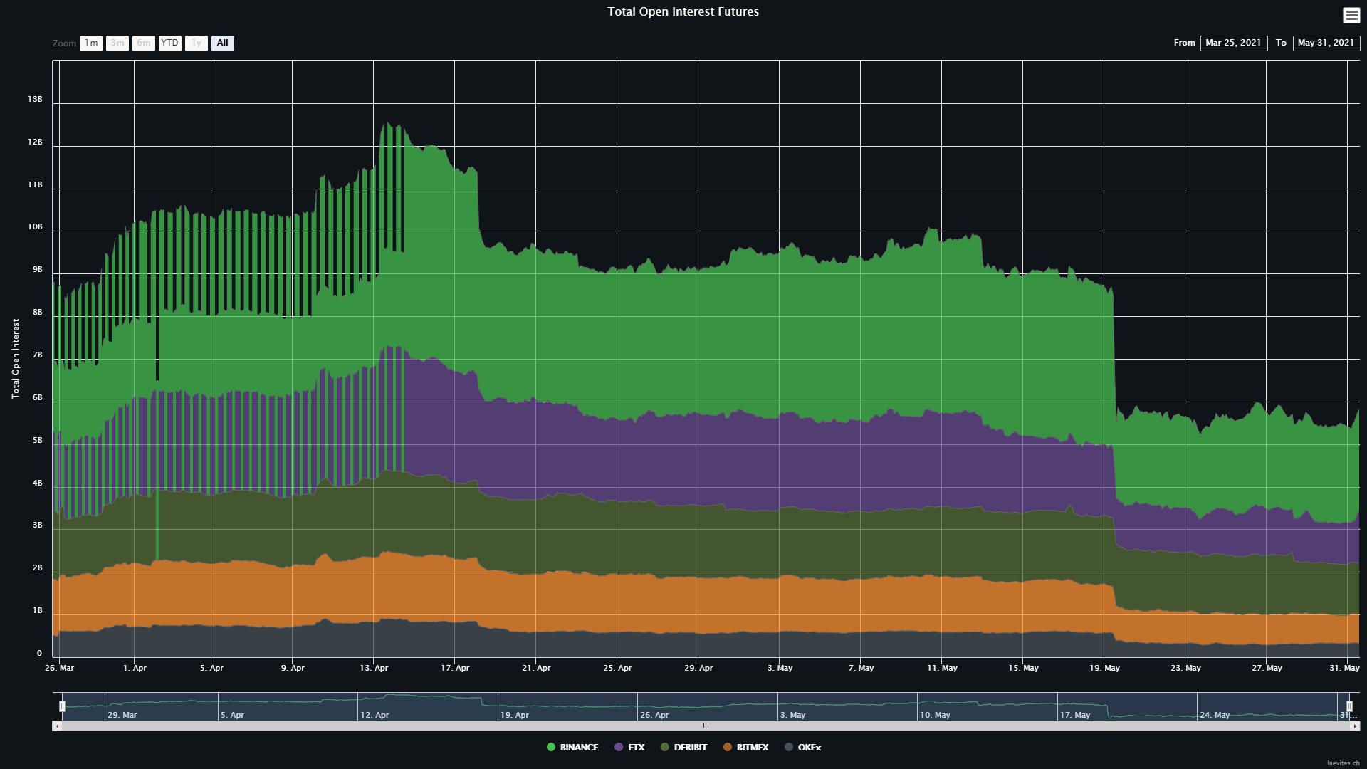 Bitcoin: indicatorii sugerează că prețul nu a găsit încă un bottom