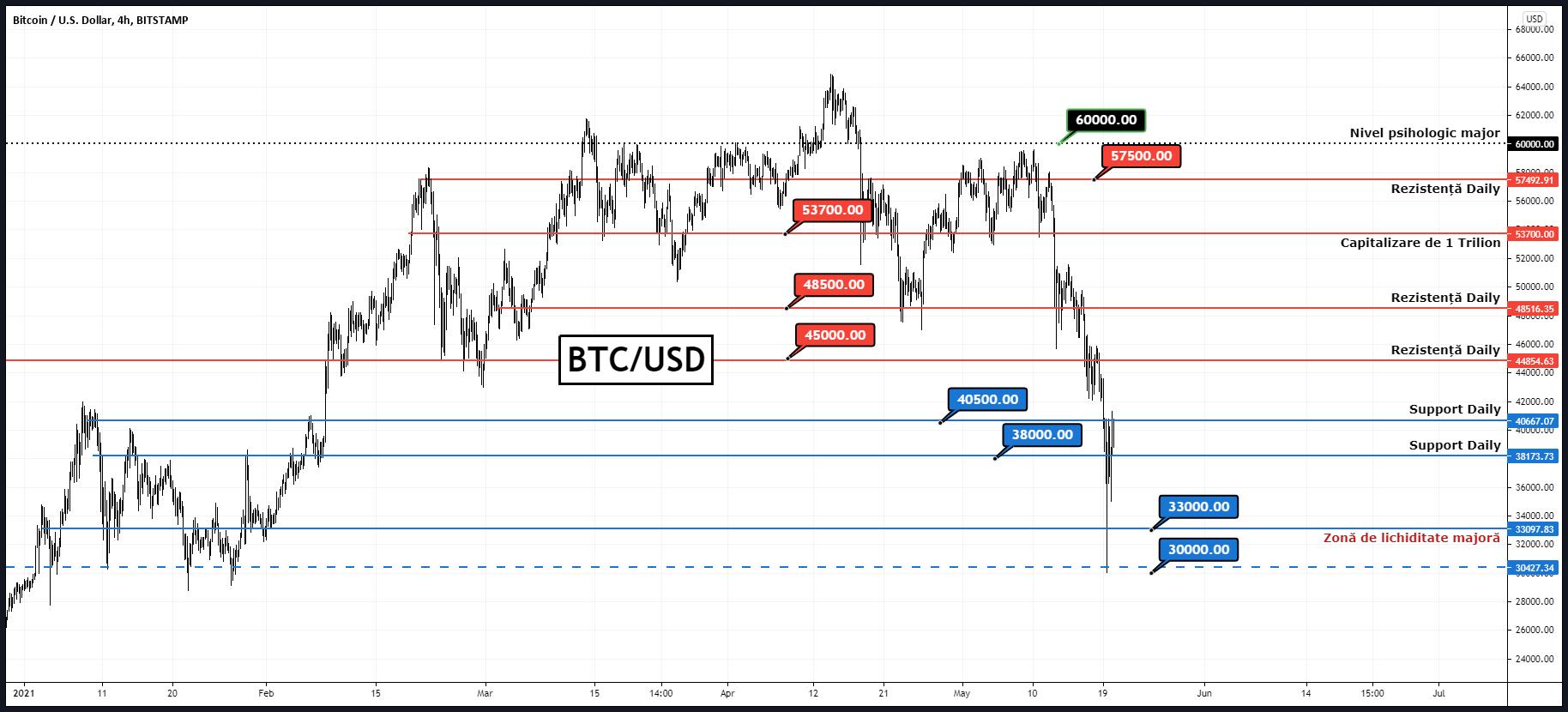 indicatori pentru tranzacționarea bitcoin)