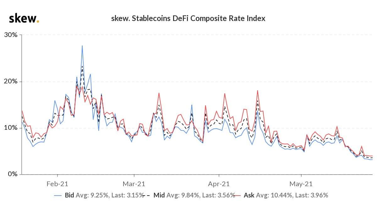 Simplu explicat: Creditele și împrumutul în spațiul DeFi