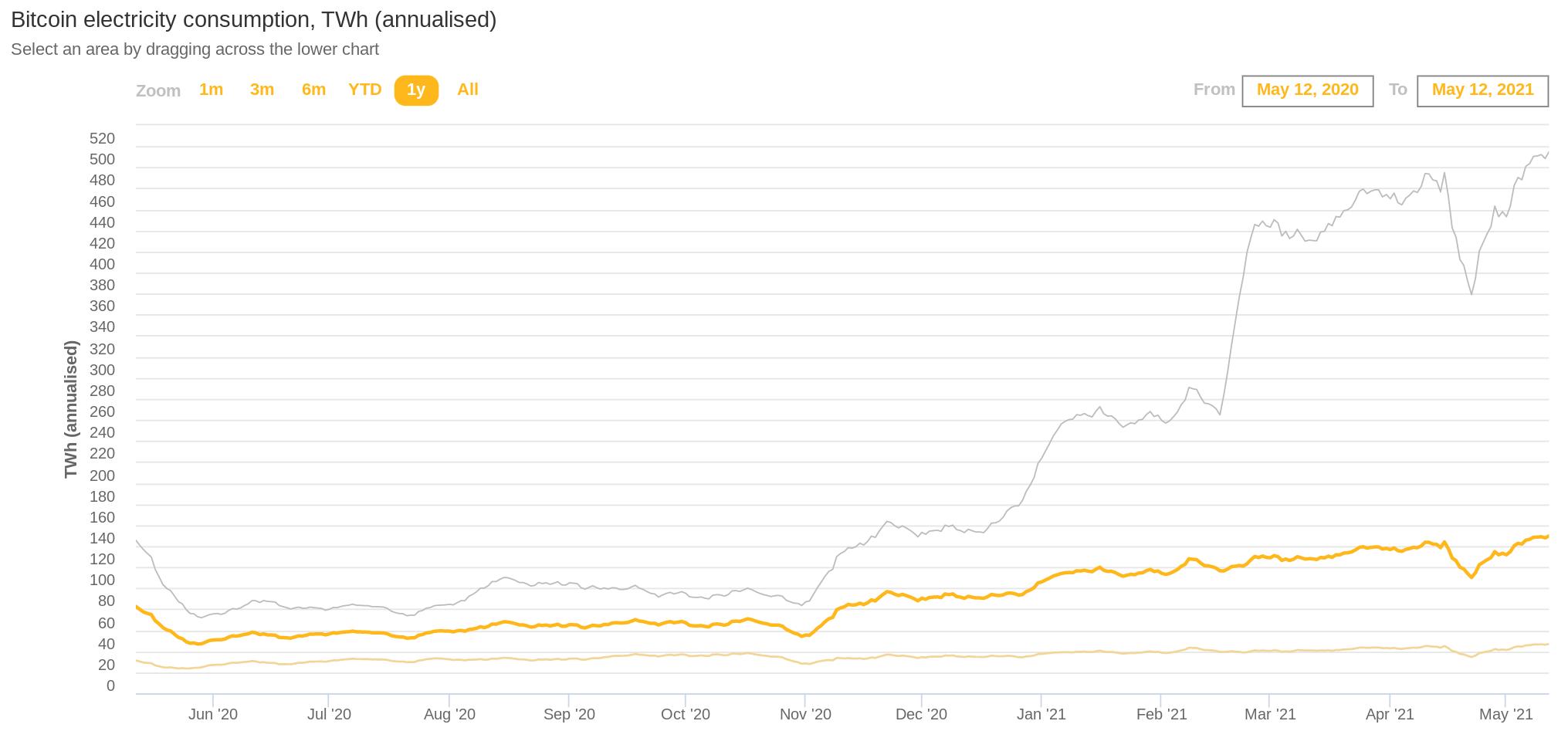 Analiza prețurilor XRP: 2 mai | Platon Blockchain