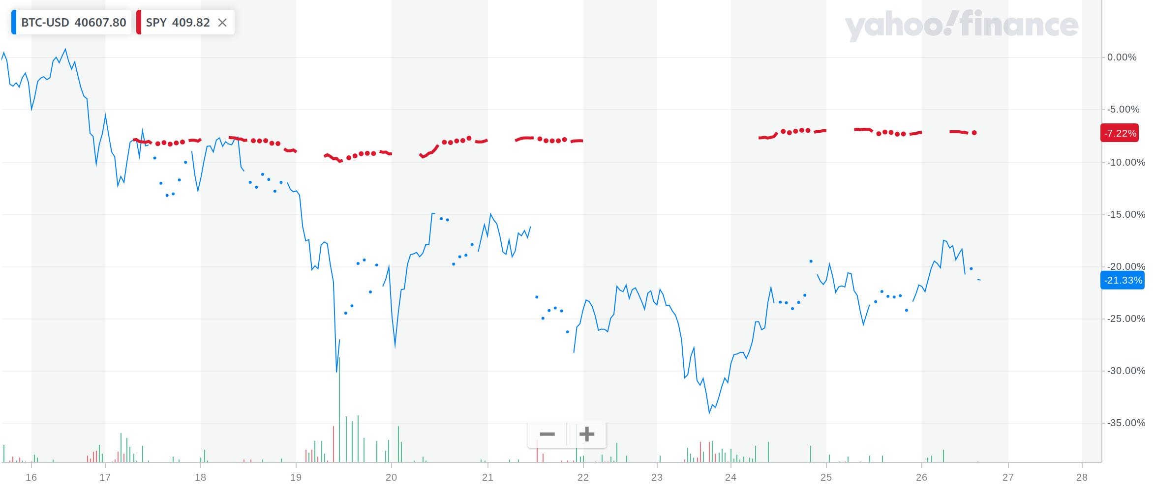 Scăderea Bitcoin se răsfrânge și în US Stock Market