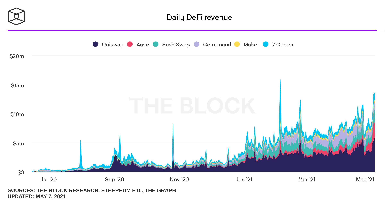 DeFi: Holderii au generat $252 milioane profit în luna Aprilie