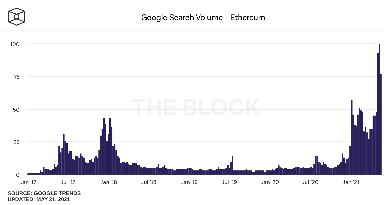 Google: căutările pentru crypto - la alt maxim istoric