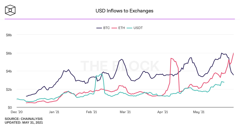 Dominanța Bitcoin sugerează că ciclul din 2017 se poate repeta