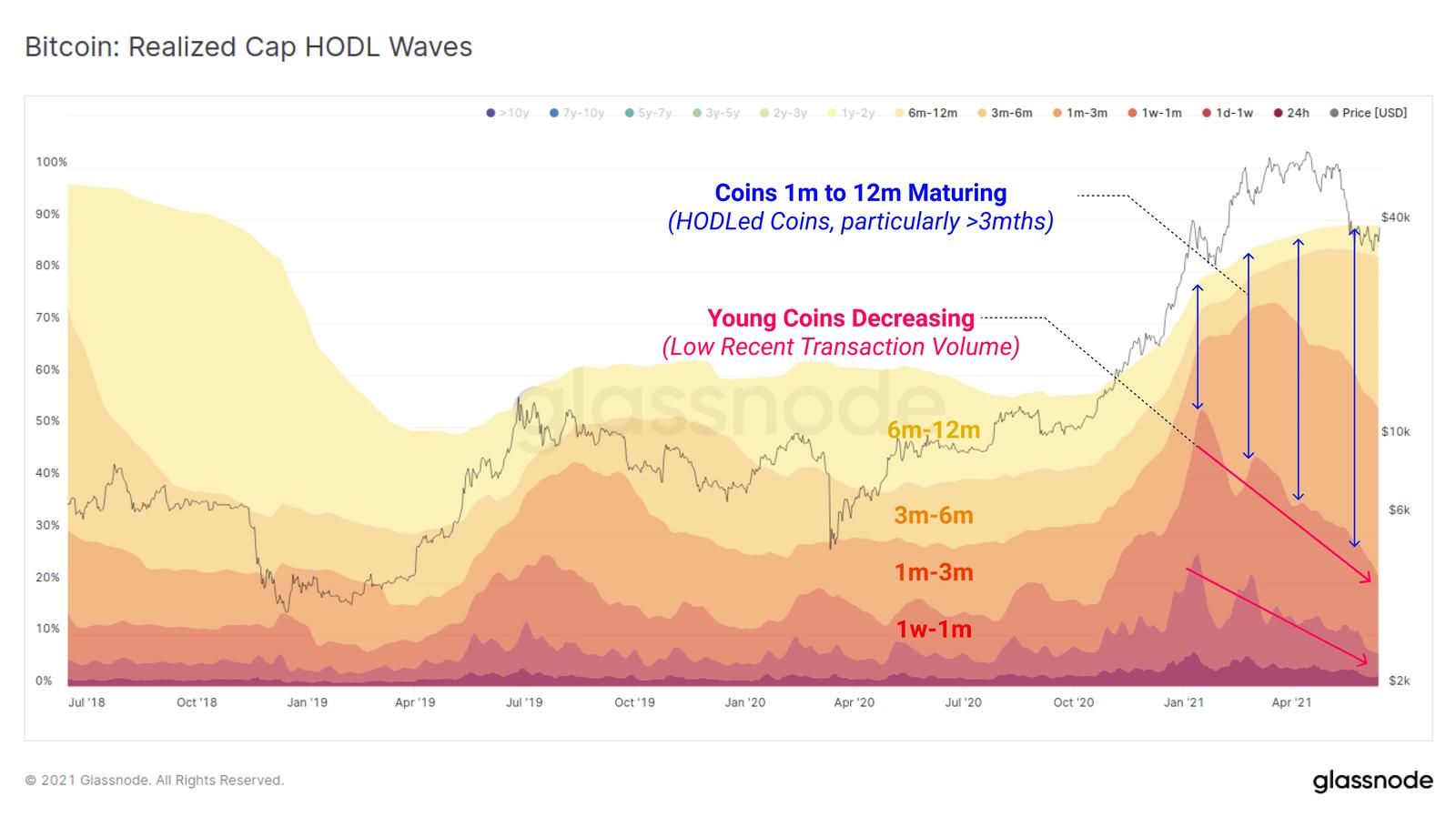 Bitcoin: datele sugerează că holderii noi refuză să vândă la $40,000