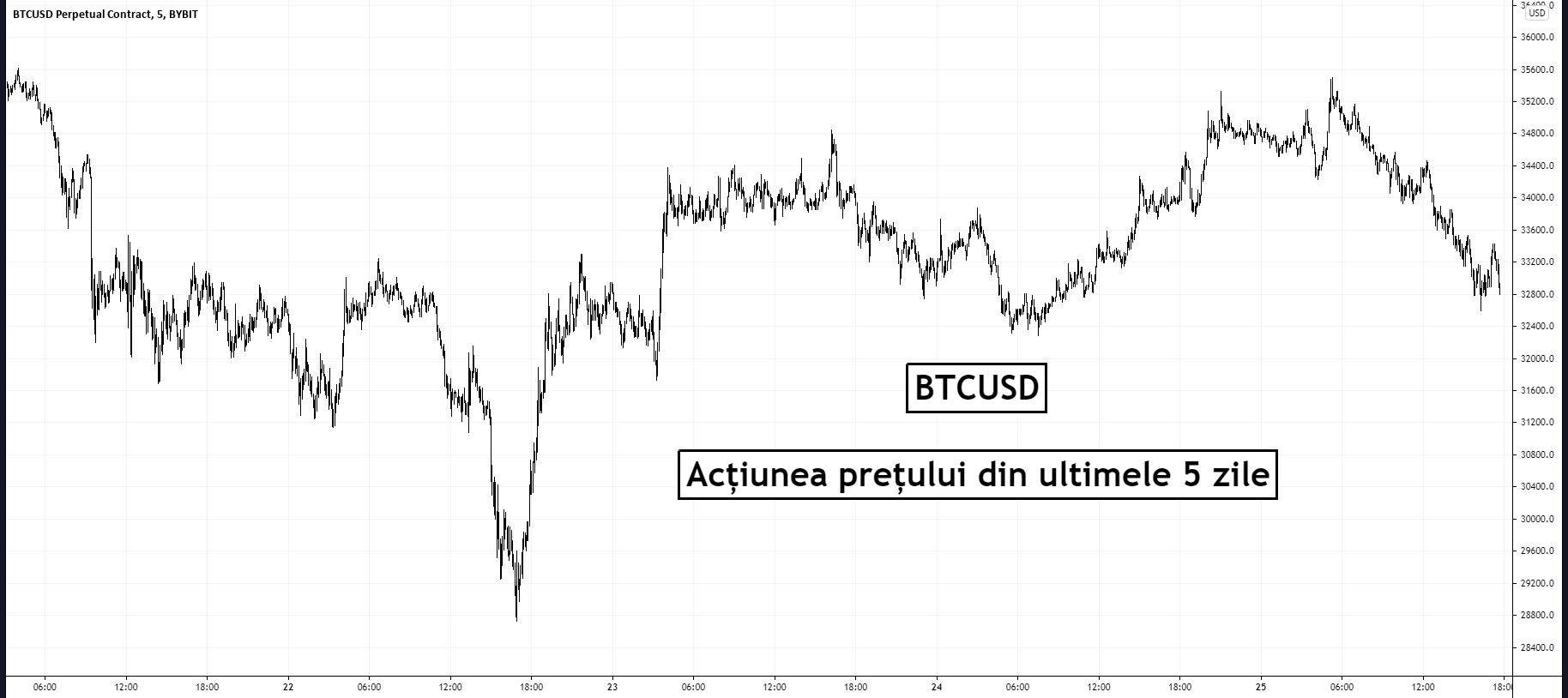 Bitcoin pierde $2,500 de la maximul local. Analiștii avertizează următorul dip