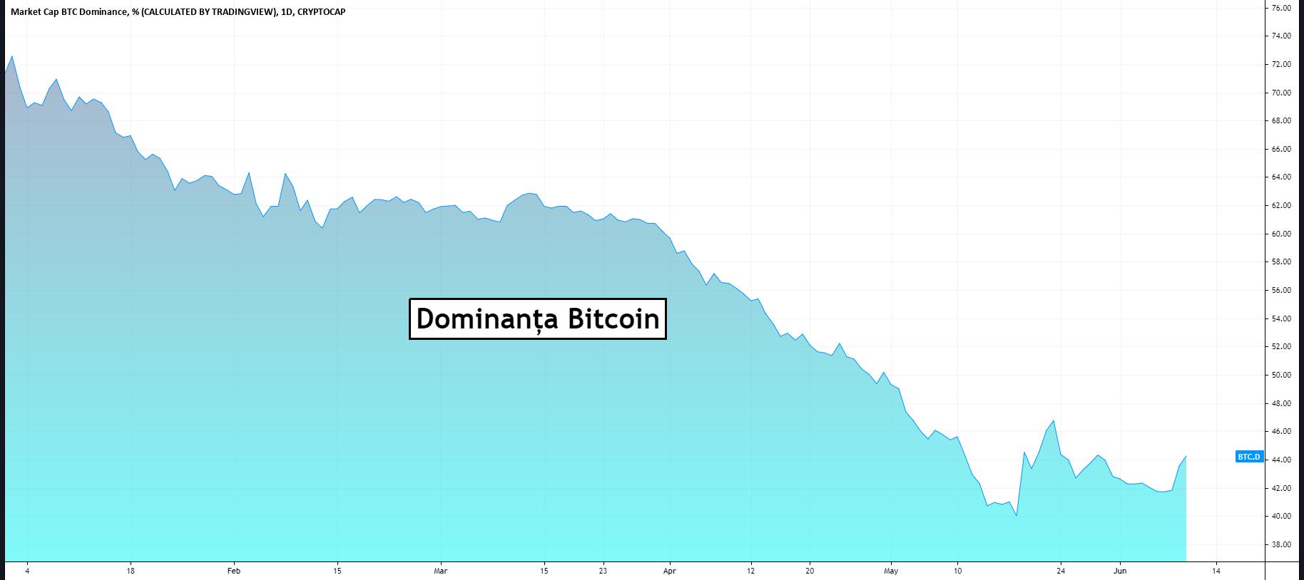 El Salvador: Creșterea Bitcoin nu a atras investitori noi deocamdată