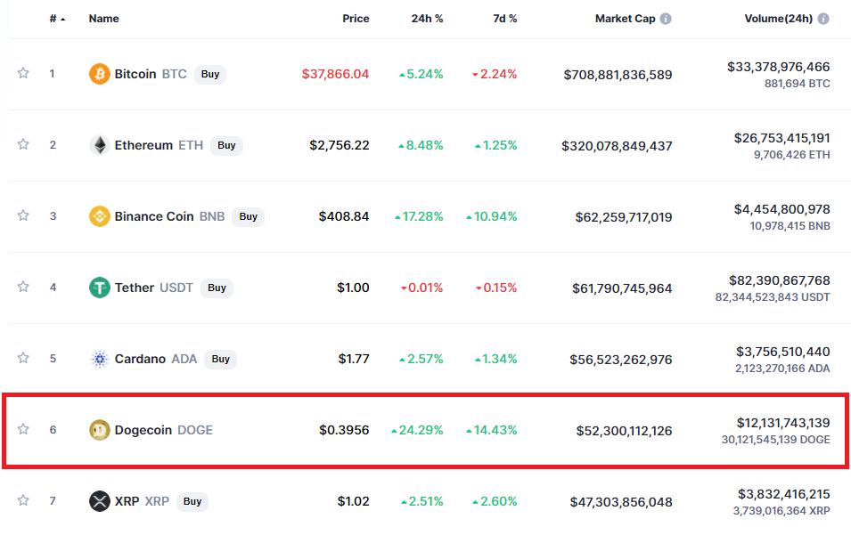 Dogecoin: shorturi lichidate în valoare de $20 milioane, listare pe Coinbase Pro și tweet Elon Musk