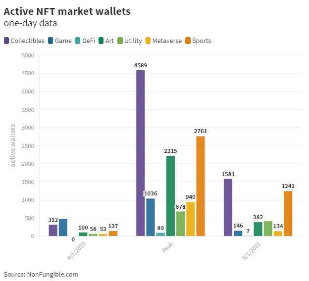 NFT: vânzările au scăzut cu 90% de la All Time High