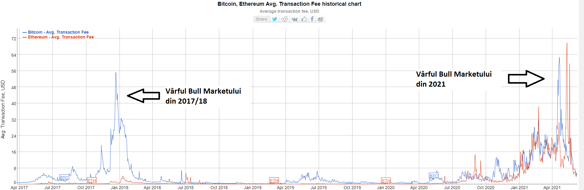 Taxele Bitcoin și Ethereum au scăzut 90% de la All Time High