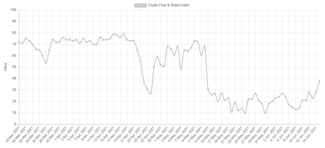 indexul lăcomiei bitcoin