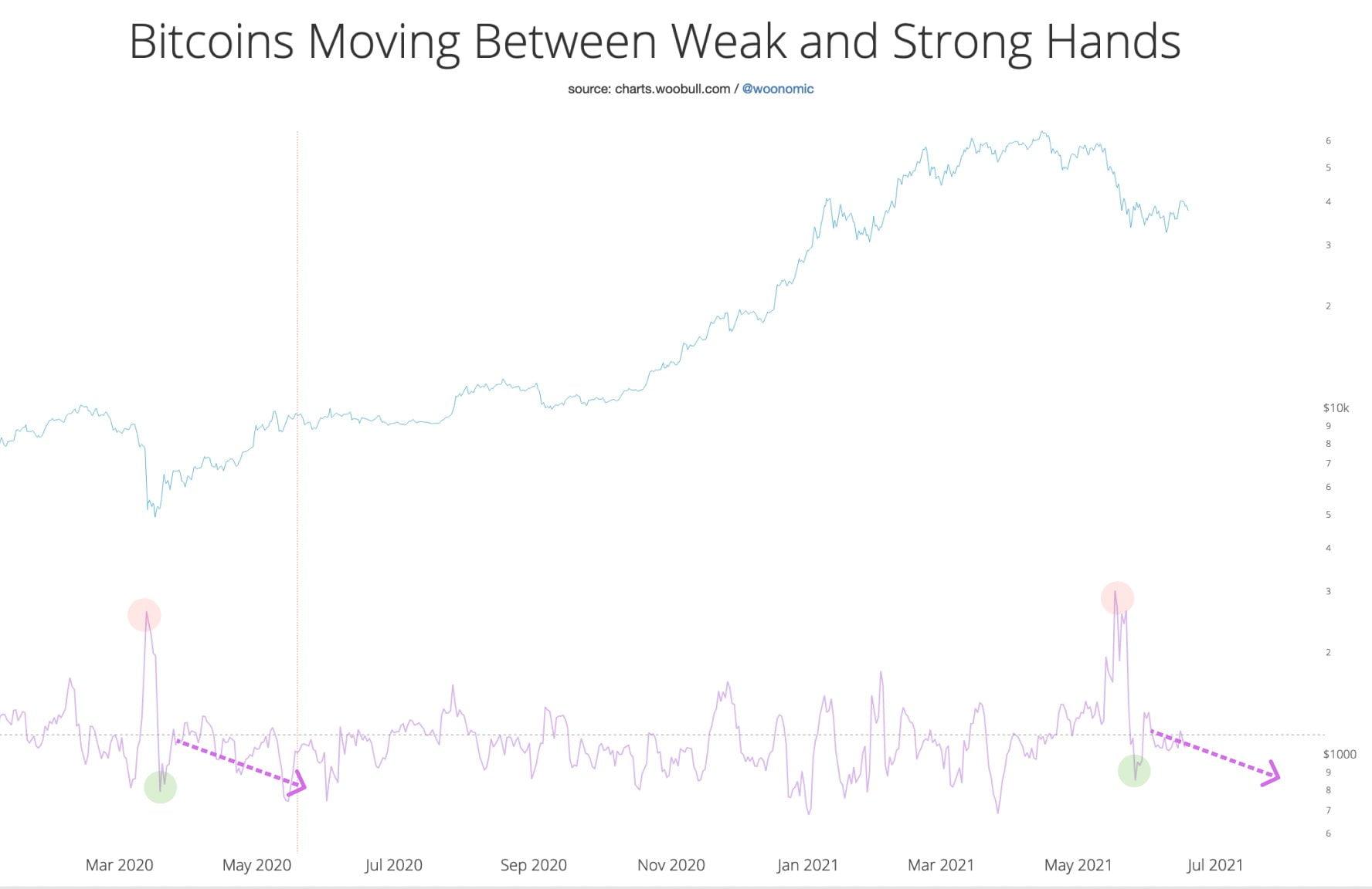 Bitcoin ar putea scădea sub $30,000 dacă US Stock Market cade