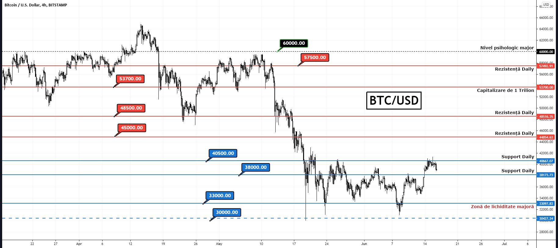 Bitcoin respinge $41,300. Vânzătorii transformă fostul support în rezistență